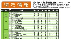 港北区が発表した2015年7月1日現在で認可保育園への入園を待つ数一覧(抜粋)。日吉地区は軒並み高い数字です