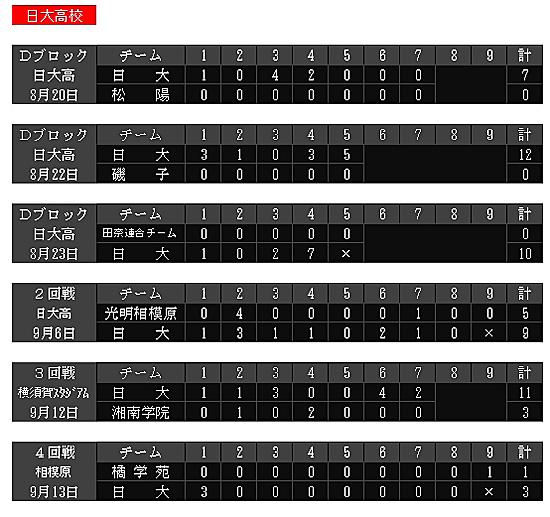 日大高校のこれまでの戦績(神奈川高校野球連盟のホームページより)