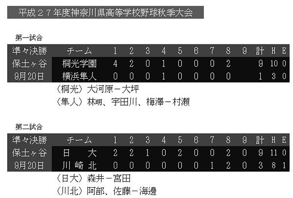 準々決勝の結果(神奈川高校野球連盟のホームページより)。ベスト4の対戦相手となる桐光学園も打線が強く、日大高自慢の投手力でどこまで抑えられるかがカギとなりそう