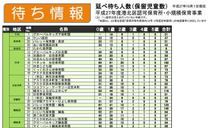 日吉・綱島地区における0~2歳児の待ち人数は多くなるばかりだ