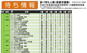 日吉・綱島地区の保育園ではこれだけの待ち人数がいても港北区全体で待機児童数は「71名」とされている
