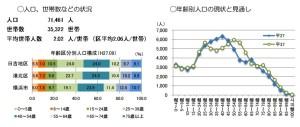 2015年9月現在、日吉の人口は7万1461人(