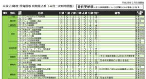 2016年4月入園の認可保育園2次募集分(日吉・綱島分)