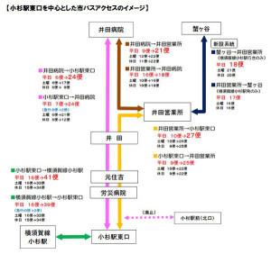 2016年4月1日の川崎市営バスのダイヤ改正では井田病院と武蔵小杉駅を結ぶ路線の便数が増える予定