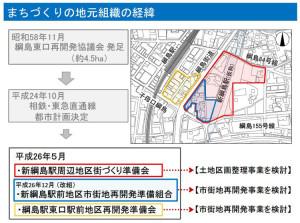東口駅前(黄色の枠内など)の再開発が具体化しておらず、現時点では新駅とのアクセス通路の形態は決まっていない(横浜市が説明会で公開したスライド資料より)