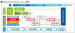 横浜市やパナソニック、野村不動産が2015年3月に発表した綱島SSTの工事スケジュール