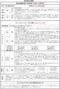 横浜市による「第12回:平成27年10月1日時点のレポート」の日吉特集ページ
