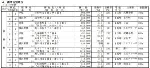 神奈川県内の地価ランキング、日吉本町1丁目は3位