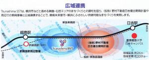 綱島SSTと日吉複合開発だけでなく、周辺再開発との連携も予定されている()