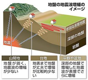 地盤の地震波増幅のイメージ(朝日新聞デジタル「表層地盤増幅率」の説明より)