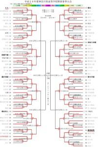 春季神奈川県大会のトーナメント表(神奈川県高校野球連盟ホームページより)