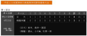 日大が序盤から優位に試合を進め桐蔭学園を下した(神奈川県高野連のホームページより)