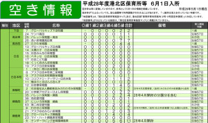 2016年6月1日入所分の認可園の空き情報(港北区)