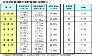 川崎市の区別の利用者数、多摩区をトップに幸区や中原区で高い数値となっている(川崎市の資料より)