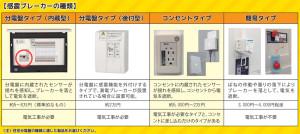 感電ブレーカーはさまざまな種類があり、価格も異なる(経済産業省のチラシより)