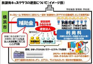 「放課後キッズクラブ」は横浜市がNPOや学校法人、株式会社などに運営を委託する形としている(横浜市の資料より)