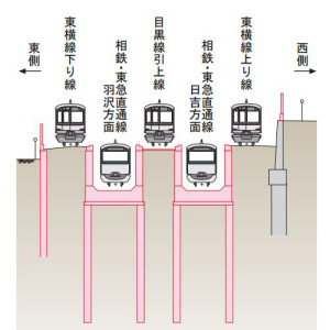相鉄直通線が開業後の日吉駅(綱島寄り)の様子、現在は2本ある目黒線の折り返し線(引き込み線)が1本に減らされるため、始発着列車は大幅に減ることになる