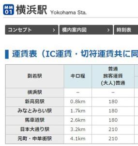 横浜駅から先の「みなとみらい線」の運賃表、東急と比べ割高感がある