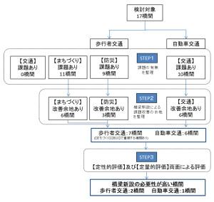 綱島に関係する2地区を含め鶴見川17箇所を候補として架橋必要性の健闘が行われた(横浜市の資料より)