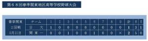 神奈川県高校野球連盟のホームページより