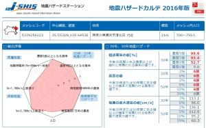 日吉駅周辺の調査結果、