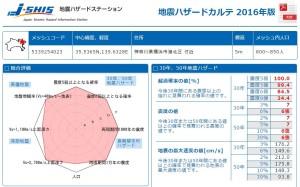 綱島駅周辺の調査結果、震度6弱以上の揺れが起こる確率も高い
