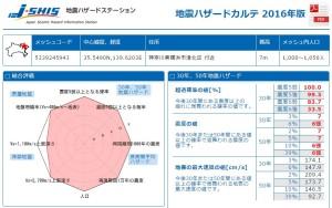 高田駅周辺の調査結果、震度6弱以上の揺れが起こる確率は83.7%で綱島同様に高い