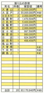 5月末までの2016年「振り込め詐欺」の被害発生状況(港北警察署)