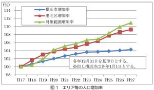 今回の該当エリアでは、2008(平成20)年以降、港北区の人口増加率を上回るペースとなっている