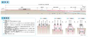 日吉駅周辺の工事はあまりに複雑(鉄道・運輸機構のパンフレットより)※クリックで拡大