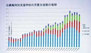 北綱島特別支援学校の児童生徒数は増え続けている(「存続を求める集い」より)