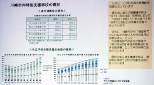 川崎市内の特別支援学校でも児童生徒は増え続けており、(「存続を求める集い」より)