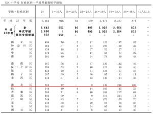 港北区は「35~40人学級」の数が非常に多い