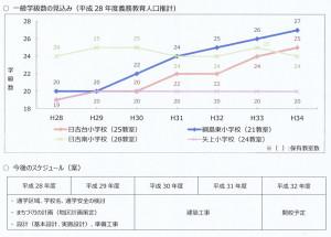 配布資料によると、綱島東小の生徒数がこの先、右肩上がりで増加し、教室数が足りなくなるとの予測となっていた