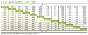 指定席の料金表(Sトレイン公式サイトより)