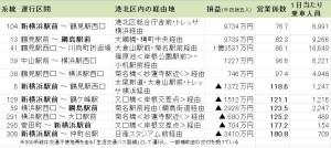 港北区内を走る全11路線の2014年度「横浜市営バス」収支(クリックで拡大)