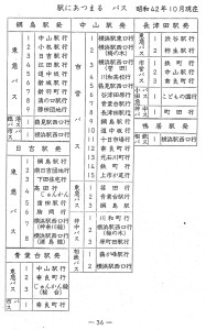約50年前のバス路線一覧、日吉や綱島では今とそれほど変わっていないことがわかる(横浜市立図書館デジタルアーカイブより)
