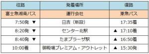 3月10日からの日吉駅~御殿場プレミアム・アウトレット間の時刻表(ニュースリリースより)