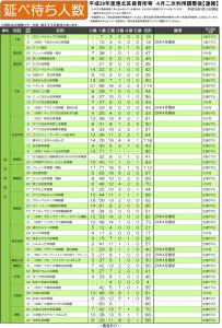 港北区内の認可保育所ごとの待ち人数(2017年3月13日現在、港北区発表資料)