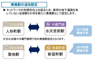 近い位置にある「日比谷線・人形町駅」と「半蔵門線・水天宮駅」、「日比谷線・築地駅」と「有楽町線・新富駅」が2017年度中に乗換駅に指定される予定(東京メトロの資料より)