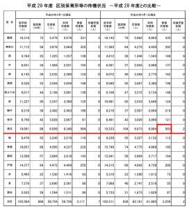 2017年4月1日現在の保留児童などの状況(横浜市発表資料より)