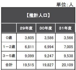 港北区における2017(平成29)年度から3年間の乳幼児人口推計(横浜市資料を加工して掲載)