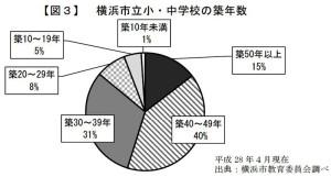 横浜市の小中学校は築40年以上が過半数を占める(市教委資料より)