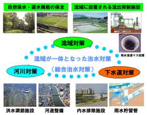 洪水対策は流域全体で行っていく必要がある(京浜河川事務所の資料より)