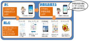 「歩数計アプリ」の概要(PDFファイル、横浜市健康福祉局のサイトより)