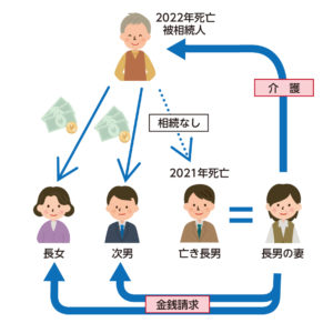 どんなに被相続人に尽くしても、相続人ではないために、財産の分配にあずかれない長男の妻の例。遺産分割は、相続人が行うこととしつつ、長男の妻にも、金銭請求が認められることになった(法務省のサイトより)