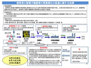 小型家電リサイクル法は2013年4月に施行された(環境省のサイトより)