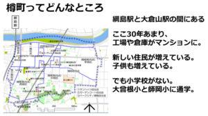 樽町は綱島駅と大倉山駅の間にあり、ここ30年あまり多くあった工場や倉庫がマンションに。新住民や子どもの増加も顕著となっている(港北つなぎ塾2019~ホームページ「思いあいのまち樽町」についての発表資料)