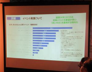 慶應義塾大学とのコラボレーション・イベントの開催を求める声が最も多かった