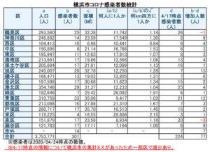 横浜市における「新型コロナウイルス」の感染患者数(4月24日時点)(表は徒然呟人さん @DoodlingTweeter 提供)